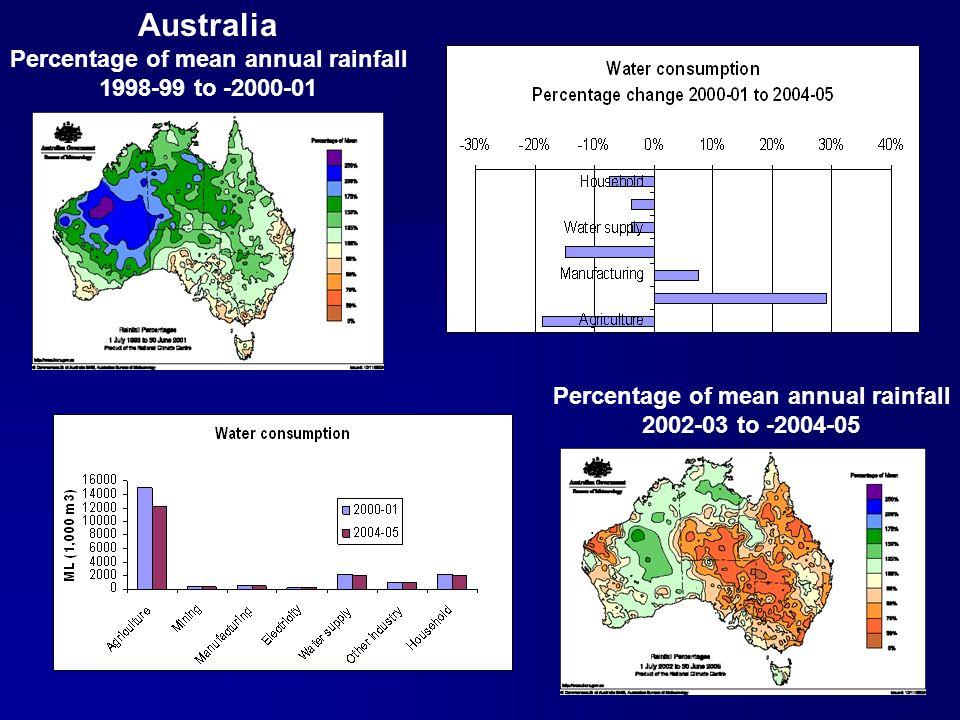 25 Australia Percentage of mean annual rainfall 1998-99 to -2000-01 Percentage of mean annual rainfall 2002-03 to -2004-05