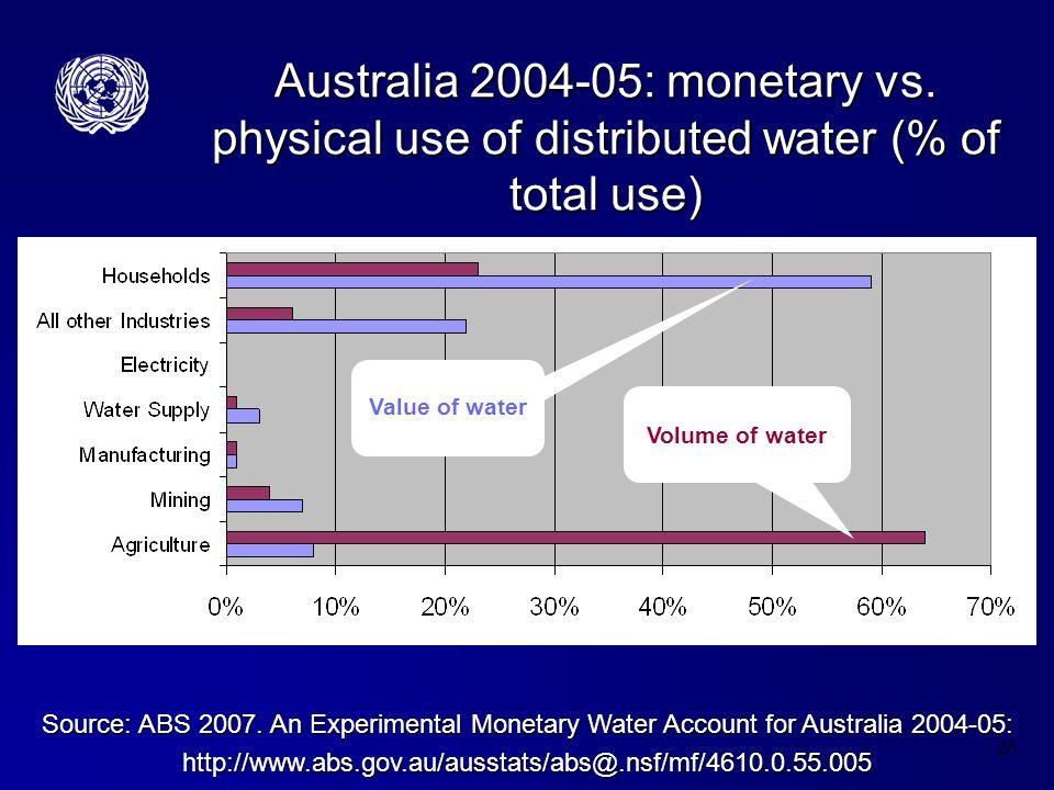 26 Australia 2004-05: monetary vs.