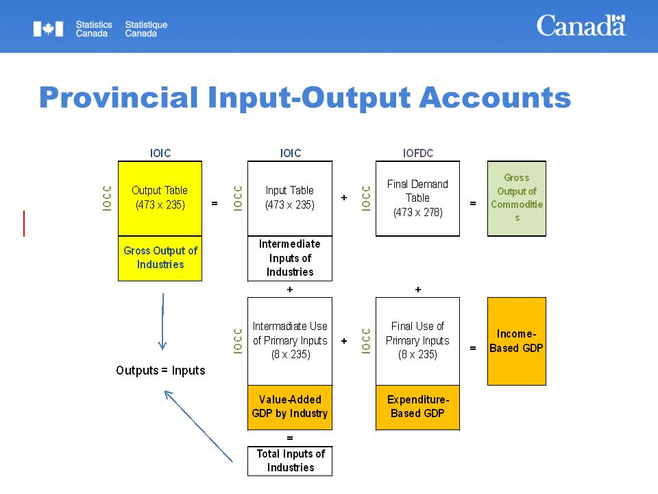 08/02/2014 Statistics Canada Statistique Canada 15 Standardized view of the operations for sampling purposes The information required for assigning statistical indicators is taken from the Responsibility Centers Four statistical indicators: Enterprise Company Establishment Location Statistical Indicators