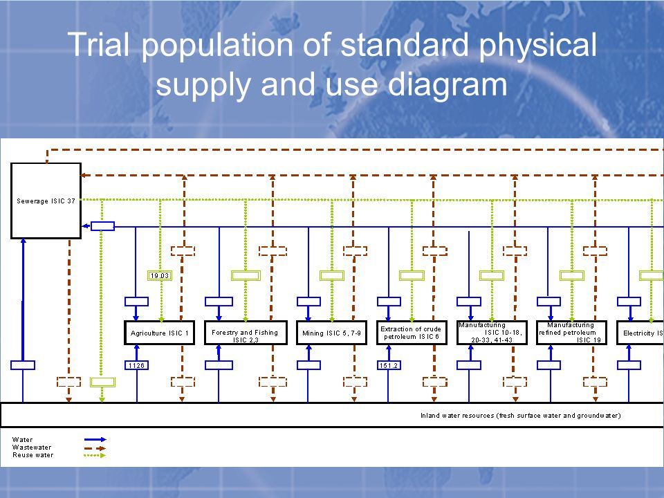 Trial population of standard physical supply and use diagram