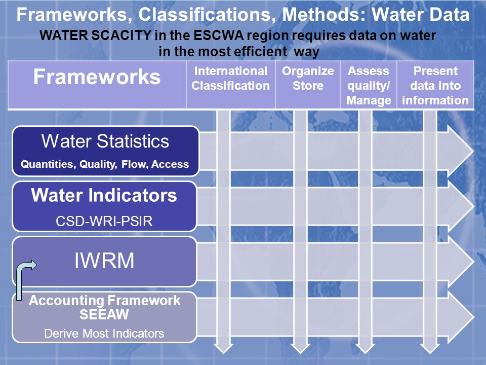 Frameworks, Classifications, Methods: Water Data Frameworks International Classification Organize Store Assess quality/ Manage Present data into information Water Statistics Quantities, Quality, Flow, Access Water Indicators CSD-WRI-PSIR IWRM Accounting Framework SEEAW Derive Most Indicators WATER SCACITY in the ESCWA region requires data on water in the most efficient way