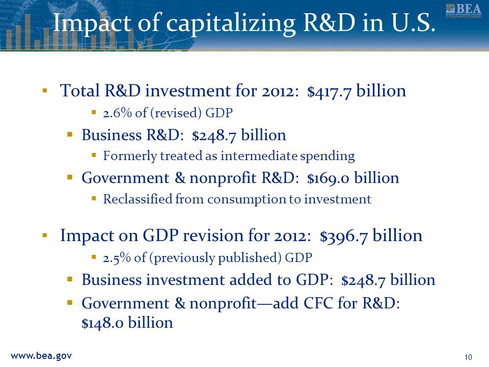 Impact of capitalizing R&D in U.S.