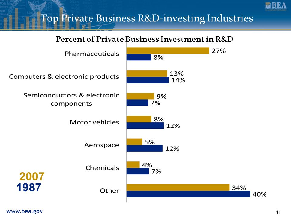 www.bea.gov 11 Top Private Business R&D-investing Industries 1987 2007 Percent of Private Business Investment in R&D