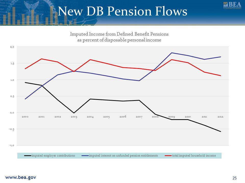 www.bea.gov New DB Pension Flows 25