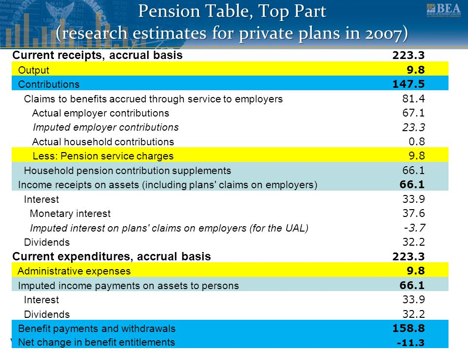 www.bea.gov Pension Table, Top Part (research estimates for private plans in 2007) Current receipts, accrual basis 223.3 Output 9.8 Contributions 147.5 Claims to benefits accrued through service to employers 81.4 Actual employer contributions 67.1 Imputed employer contributions 23.3 Actual household contributions 0.8 Less: Pension service charges 9.8 Household pension contribution supplements 66.1 Income receipts on assets (including plans claims on employers) 66.1 Interest 33.9 Monetary interest 37.6 Imputed interest on plans claims on employers (for the UAL) -3.7 Dividends 32.2 Current expenditures, accrual basis 223.3 Administrative expenses 9.8 Imputed income payments on assets to persons 66.1 Interest 33.9 Dividends 32.2 Benefit payments and withdrawals 158.8 Net change in benefit entitlements -11.3
