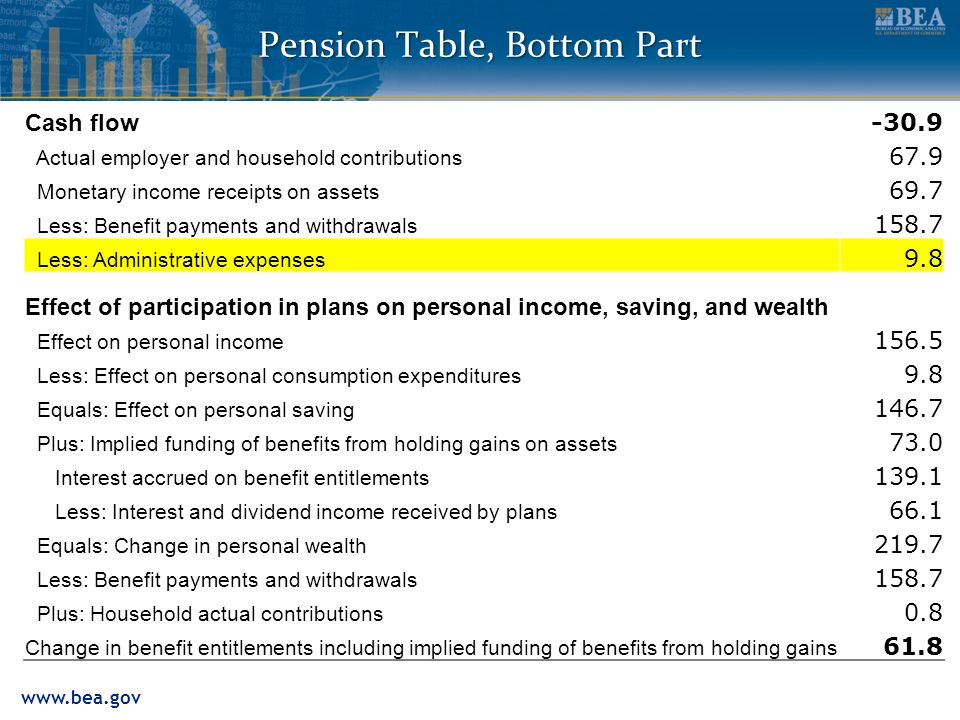 www.bea.gov Pension Table, Bottom Part Cash flow -30.9 Actual employer and household contributions 67.9 Monetary income receipts on assets 69.7 Less: Benefit payments and withdrawals 158.7 Less: Administrative expenses 9.8 Effect of participation in plans on personal income, saving, and wealth Effect on personal income 156.5 Less: Effect on personal consumption expenditures 9.8 Equals: Effect on personal saving 146.7 Plus: Implied funding of benefits from holding gains on assets 73.0 Interest accrued on benefit entitlements 139.1 Less: Interest and dividend income received by plans 66.1 Equals: Change in personal wealth 219.7 Less: Benefit payments and withdrawals 158.7 Plus: Household actual contributions 0.8 Change in benefit entitlements including implied funding of benefits from holding gains 61.8