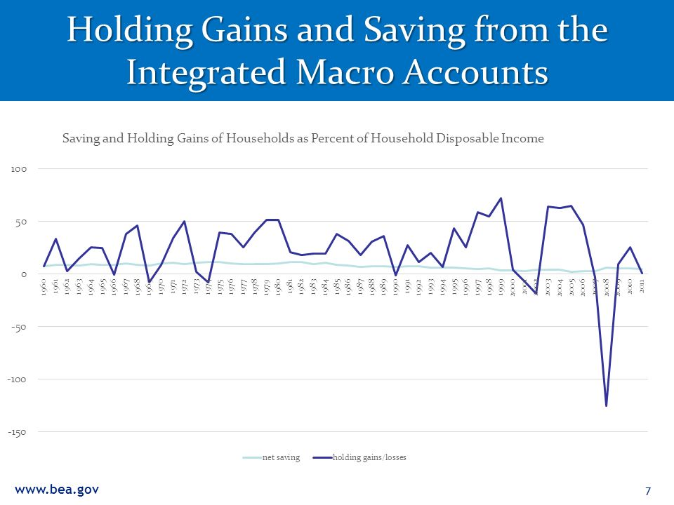 www.bea.gov Holding Gains and Saving from the Integrated Macro Accounts 7