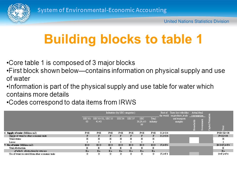 System of Environmental-Economic Accounting Building blocks to table 1 Core table 1 is composed of 3 major blocks First block shown belowcontains info