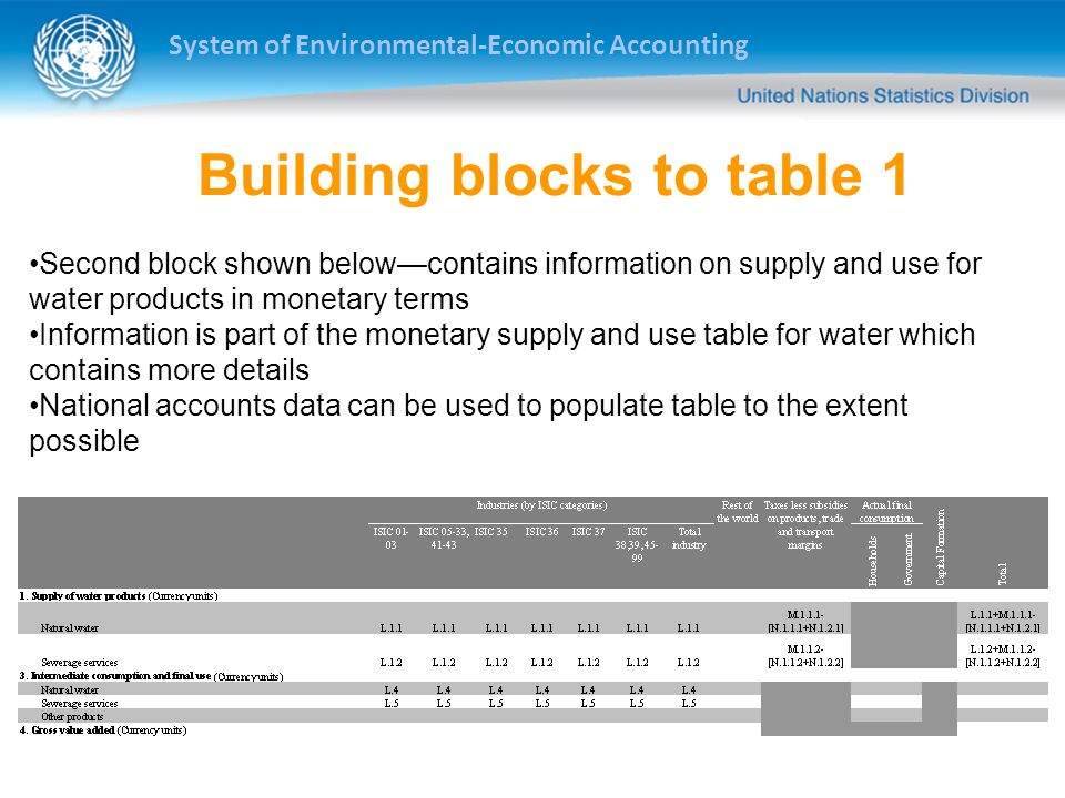 System of Environmental-Economic Accounting Building blocks to table 1 Second block shown belowcontains information on supply and use for water products in monetary terms Information is part of the monetary supply and use table for water which contains more details National accounts data can be used to populate table to the extent possible