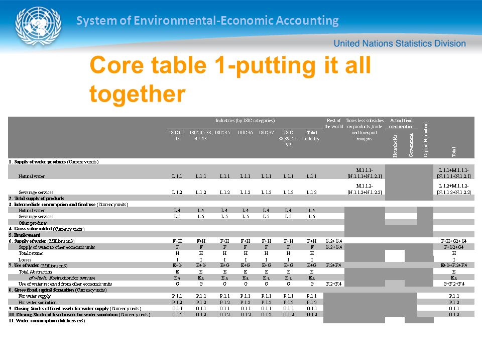 System of Environmental-Economic Accounting Core table 1-putting it all together