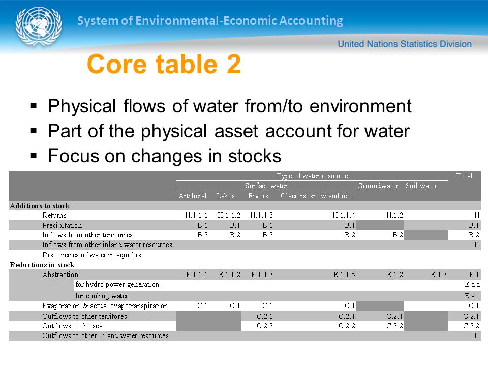 System of Environmental-Economic Accounting Core table 2 Physical flows of water from/to environment Part of the physical asset account for water Focu