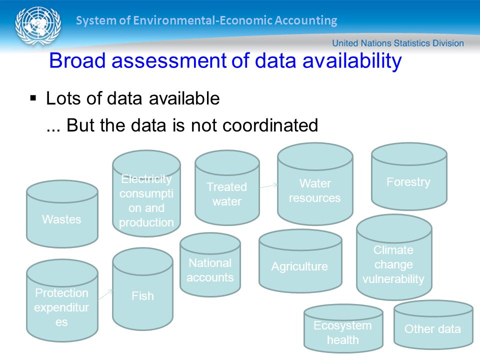 System of Environmental-Economic Accounting Broad assessment of data availability Lots of data available... But the data is not coordinated Wastes Ele