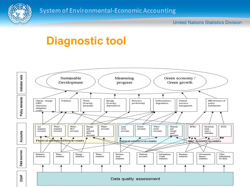 System of Environmental-Economic Accounting Diagnostic tool