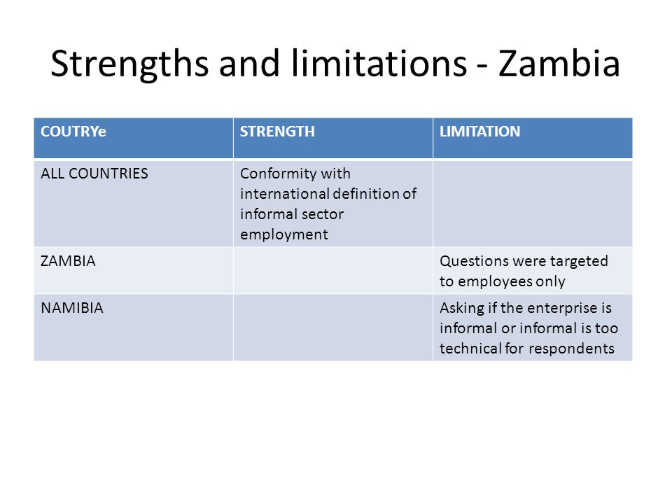 Strengths and limitations - Zambia COUTRYeSTRENGTHLIMITATION ALL COUNTRIESConformity with international definition of informal sector employment ZAMBIAQuestions were targeted to employees only NAMIBIAAsking if the enterprise is informal or informal is too technical for respondents