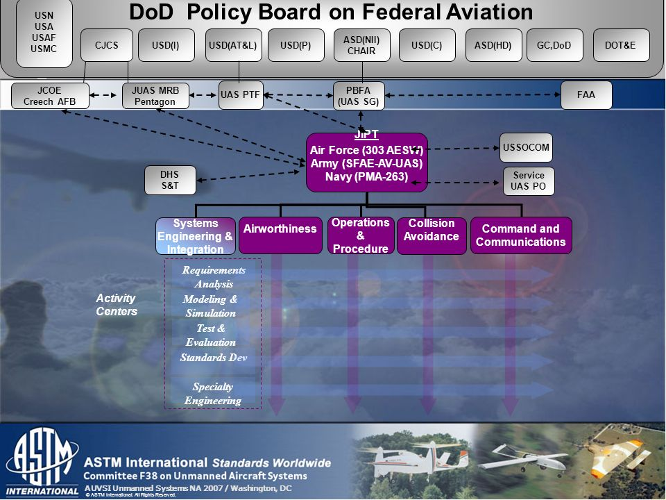 AUVSI Unmanned Systems NA 2007 / Washington, DC © ASTM International. All Rights Reserved. JIPT Air Force (303 AESW) Army (SFAE-AV-UAS) Navy (PMA-263)