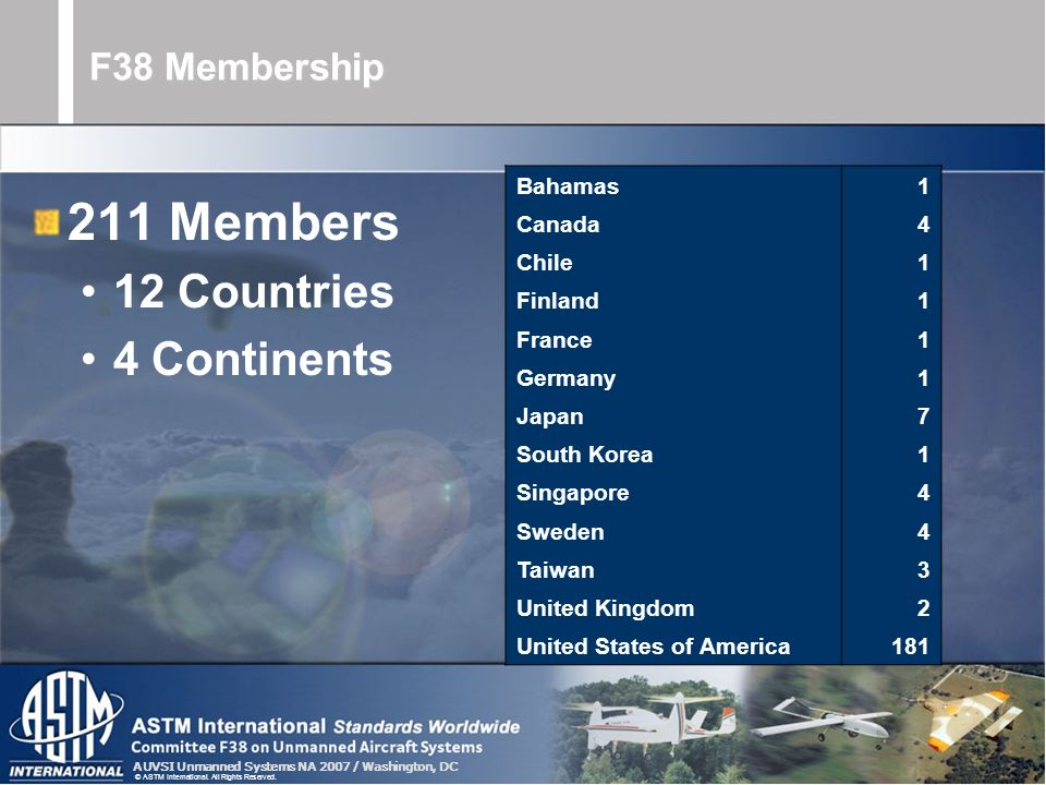 AUVSI Unmanned Systems NA 2007 / Washington, DC © ASTM International. All Rights Reserved. F38 Membership 211 Members 12 Countries 4 Continents Bahama