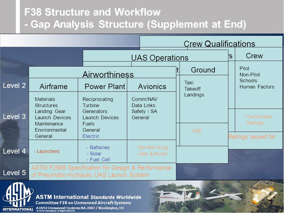 AUVSI Unmanned Systems NA 2007 / Washington, DC © ASTM International. All Rights Reserved. Crew Qualifications Airframe MaintainersCrew Materials Stru