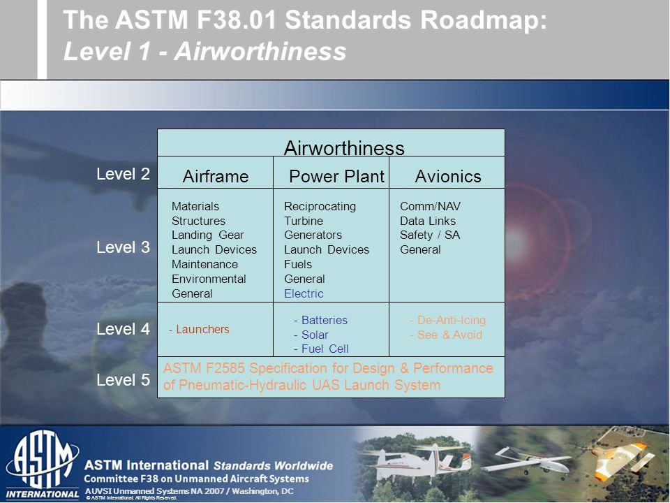 AUVSI Unmanned Systems NA 2007 / Washington, DC © ASTM International. All Rights Reserved. The ASTM F38.01 Standards Roadmap: Level 1 - Airworthiness