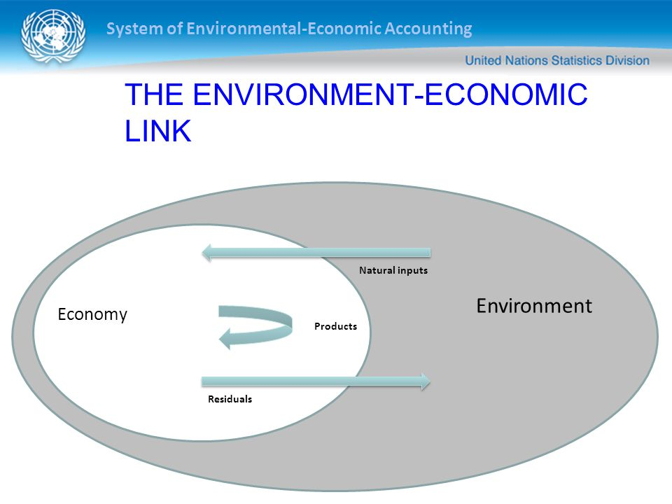 System of Environmental-Economic Accounting THE ENVIRONMENT-ECONOMIC LINK Natural inputs Residuals Environment Economy Products