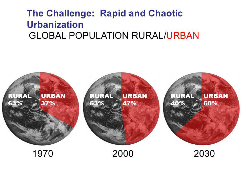GLOBAL POPULATION RURAL/URBAN 1970 RURAL 63% URBAN 37% 20002030 RURAL 53% URBAN 47% RURAL 40% URBAN 60% The Challenge: Rapid and Chaotic Urbanization