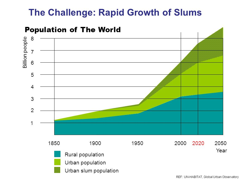 18501950200019002050 Urban slum population Urban population Rural population 1 2 3 4 5 6 7 8 Billion people Year 2020 REF: UN-HABITAT, Global Urban Ob