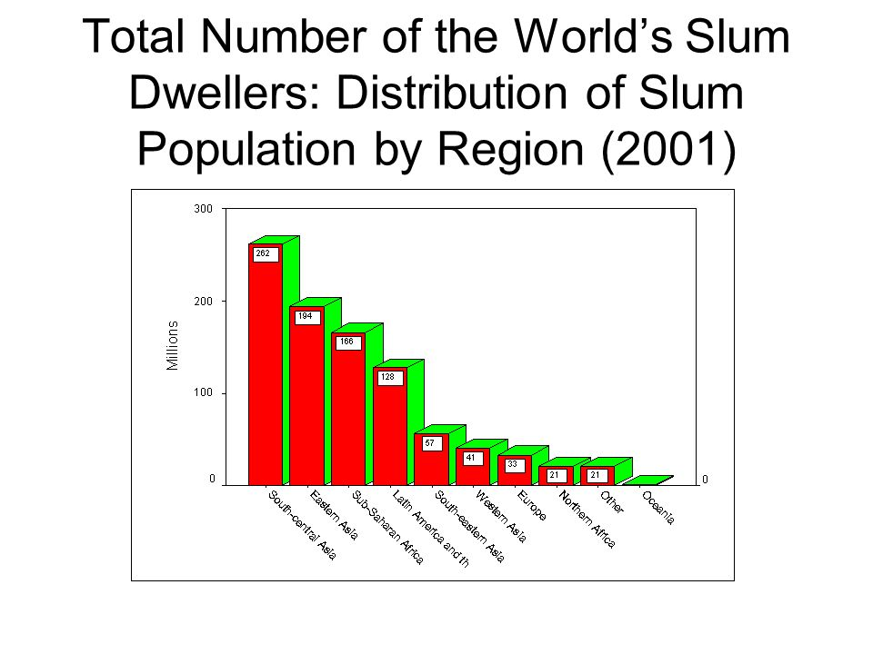 Total Number of the Worlds Slum Dwellers: Distribution of Slum Population by Region (2001)