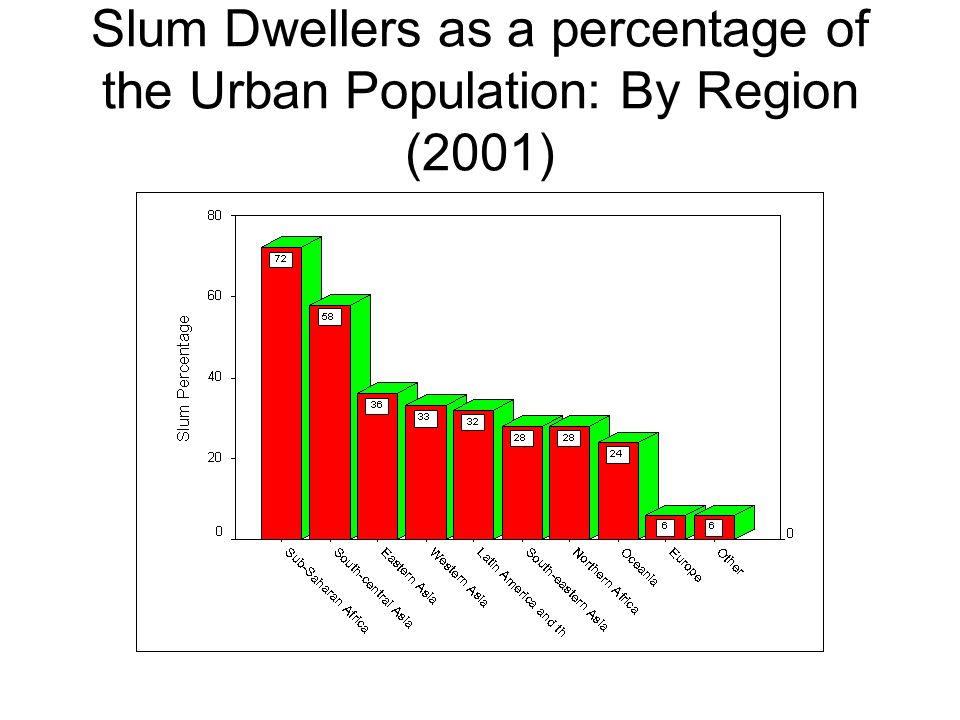 Slum Dwellers as a percentage of the Urban Population: By Region (2001)