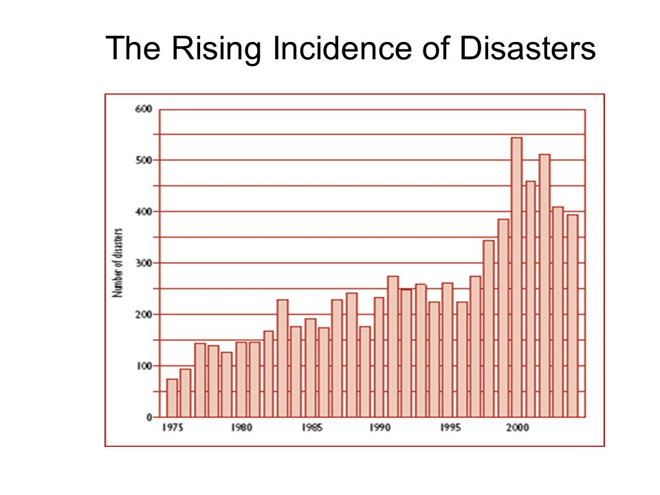The Rising Incidence of Disasters
