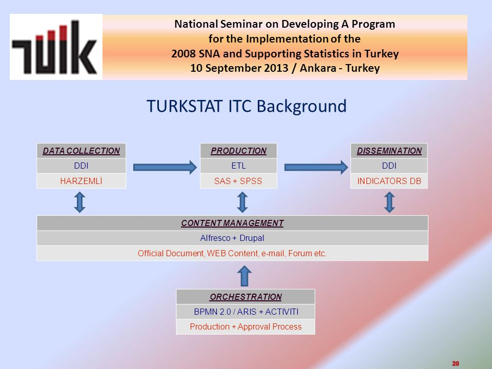 TURKSTAT ITC Background National Seminar on Developing A Program for the Implementation of the 2008 SNA and Supporting Statistics in Turkey 10 September 2013 / Ankara - Turkey 09.02.2014 CONTENT MANAGEMENT Alfresco + Drupal Official Document, WEB Content, e-mail, Forum etc.