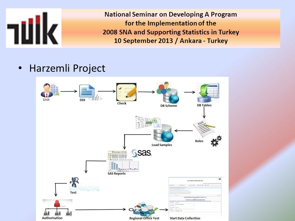 Harzemli Project National Seminar on Developing A Program for the Implementation of the 2008 SNA and Supporting Statistics in Turkey 10 September 2013