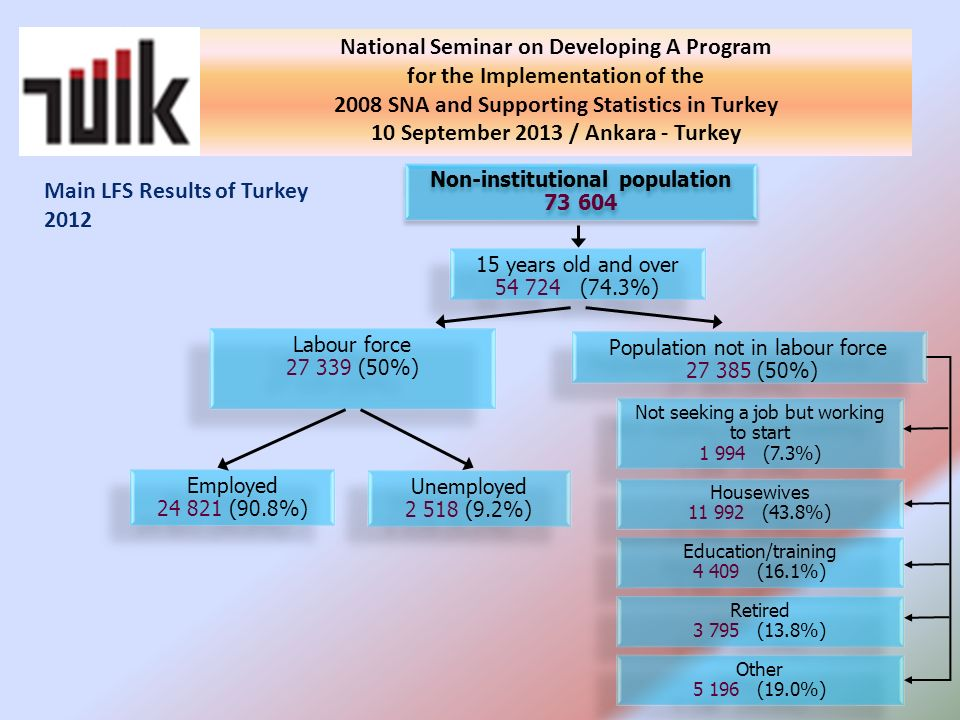 National Seminar on Developing A Program for the Implementation of the 2008 SNA and Supporting Statistics in Turkey 10 September 2013 / Ankara - Turkey Main LFS Results of Turkey 2012 Non-institutional population Non-institutional population years old and over (74.3%) 15 years old and over (74.3%) Employed (90.8%) Employed (90.8%) Labour force (50%) Labour force (50%) Unemployed (9.2%) Unemployed (9.2%) Population not in labour force (50%) Population not in labour force (50%) Not seeking a job but working to start (7.3%) Not seeking a job but working to start (7.3%) Education/training (16.1%) Education/training (16.1%) Retired (13.8%) Retired (13.8%) Other (19.0%) Other (19.0%) Housewives (43.8%) Housewives (43.8%)