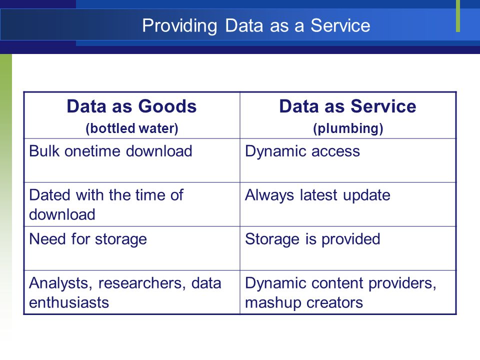 Providing Data as a Service Data as Goods (bottled water) Data as Service (plumbing) Bulk onetime downloadDynamic access Dated with the time of download Always latest update Need for storageStorage is provided Analysts, researchers, data enthusiasts Dynamic content providers, mashup creators
