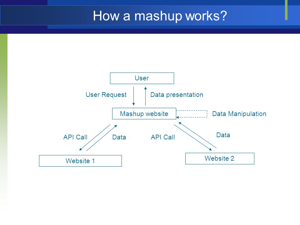 How a mashup works.