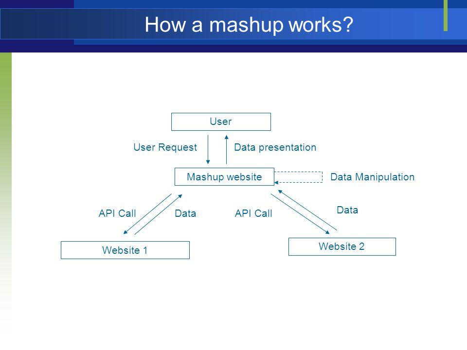 How a mashup works? User Mashup website User Request Website 1 Website 2 API CallDataAPI Call Data Data presentation Data Manipulation