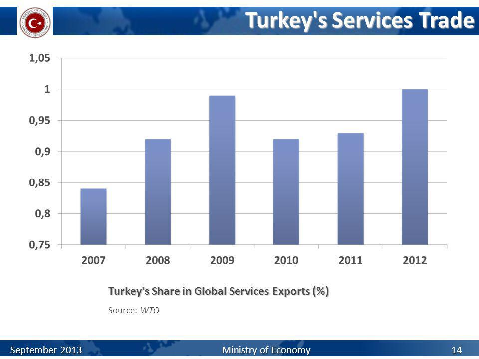 Turkey's Services Trade Turkey's Share in Global Services Exports (%) Source: WTO September 2013 Ministry of Economy 14