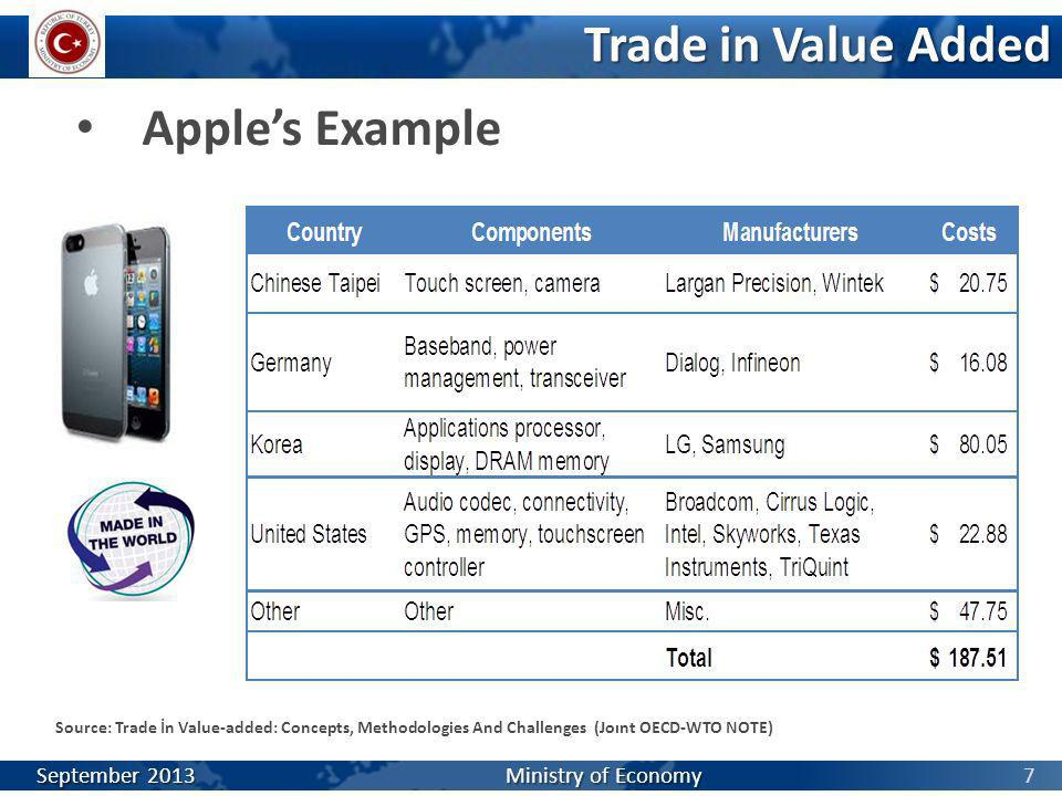 7 Trade in Value Added Apples Example Source: Trade İn Value-added: Concepts, Methodologies And Challenges (Joınt OECD-WTO NOTE) September 2013 Minist