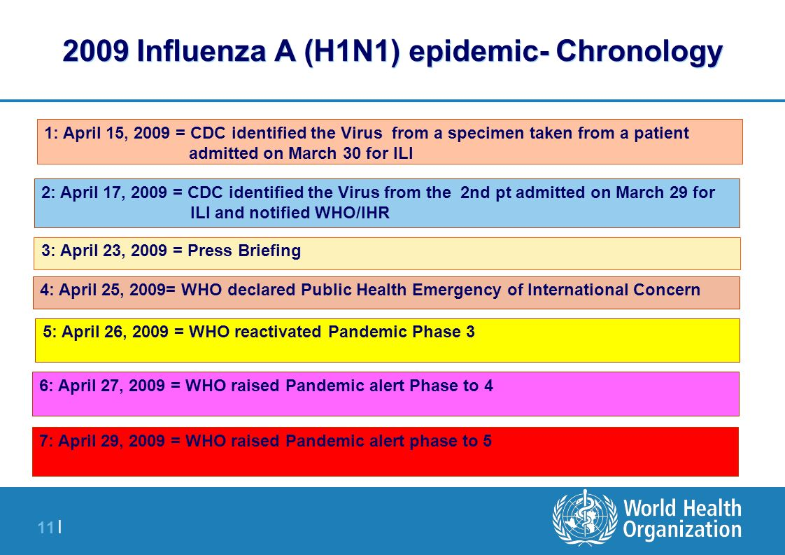 11 | 2009 Influenza A (H1N1) epidemic- Chronology 1: April 15, 2009 = CDC identified the Virus from a specimen taken from a patient admitted on March