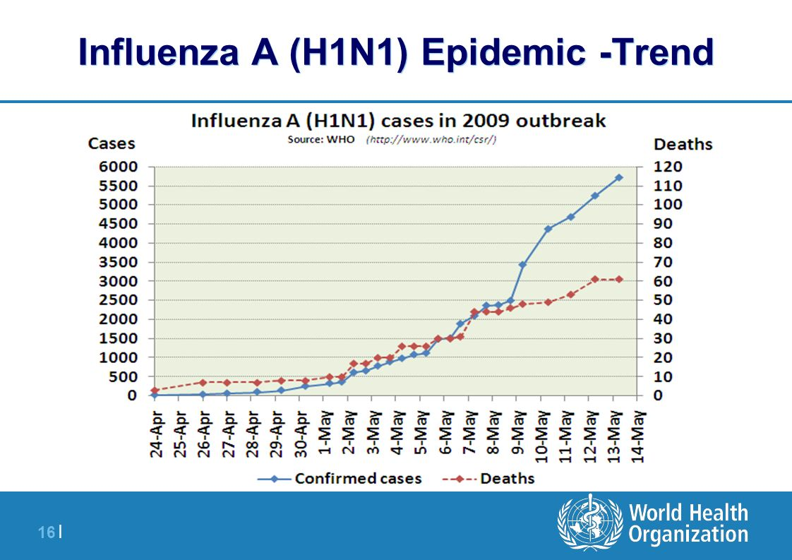 16 | Influenza A (H1N1) Epidemic -Trend