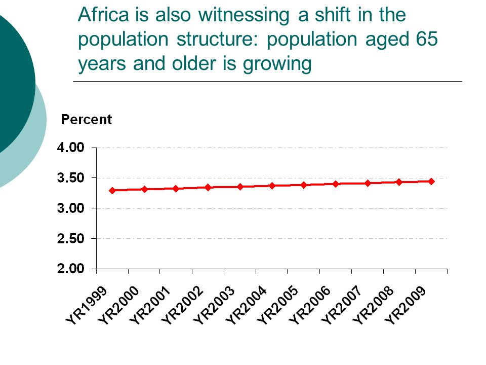 Proportion of Women and Men Aged 65 Years and Over, 1999-2009, Africa, excluding Seychelles and Somalia.