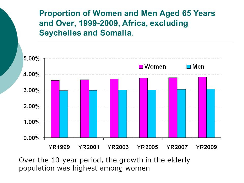 Proportion of Women and Men Aged 65 Years and Over, 1999-2009, Africa, excluding Seychelles and Somalia. Over the 10-year period, the growth in the el