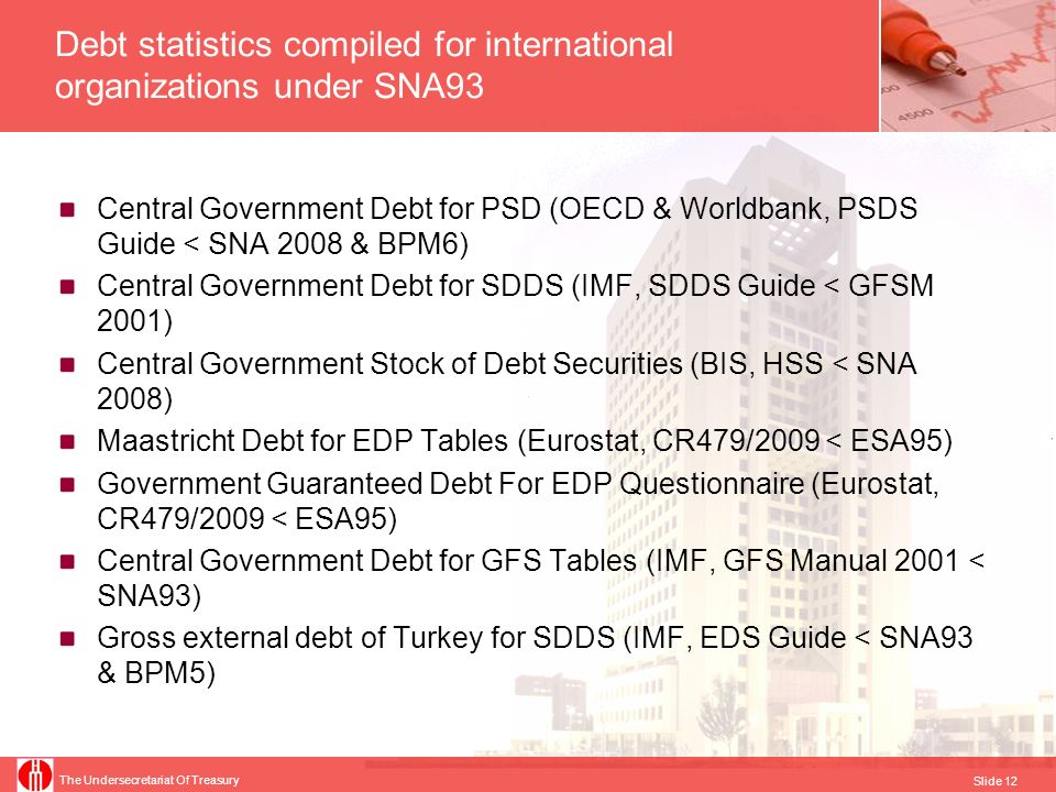 The Undersecretariat Of Treasury Slide 13 Central Government Total Debt for PSDS Responsible Institution : Turkish Treasury Reported to: OECD and Worldbank, member of database since Dec.
