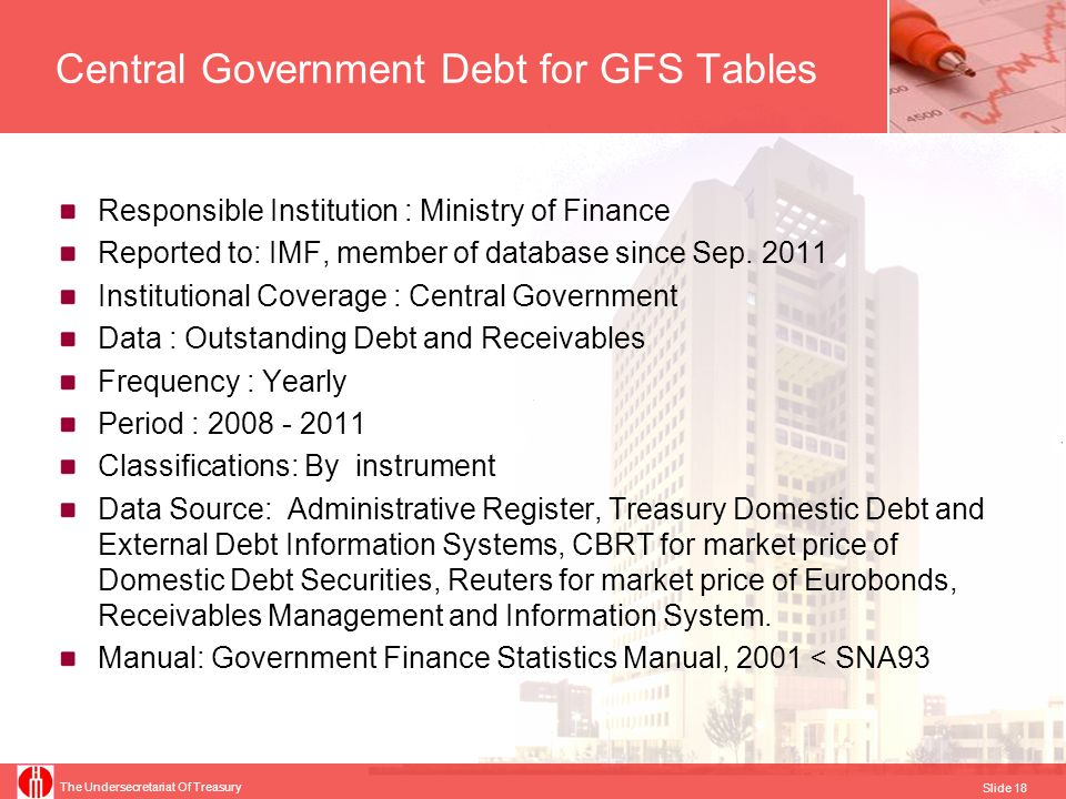 The Undersecretariat Of Treasury Slide 18 Central Government Debt for GFS Tables Responsible Institution : Ministry of Finance Reported to: IMF, membe