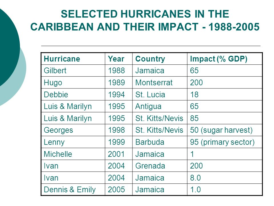 SELECTED HURRICANES IN THE CARIBBEAN AND THEIR IMPACT - 1988-2005 HurricaneYearCountryImpact (% GDP) Gilbert1988Jamaica65 Hugo1989Montserrat200 Debbie