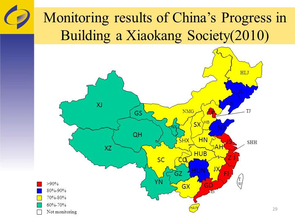 29 >90% 70%-80% 60%-70% 80%-90% Not monitoring SD FJ TWTW GD GX HAIN YN JX HUN GZ Z J AH JS HUB SC CQ XZ QH GS XJ SHX HN SX HB BJ NX NMG LN JL HLJ B SHH TJ Monitoring results of Chinas Progress in Building a Xiaokang Society(2010)