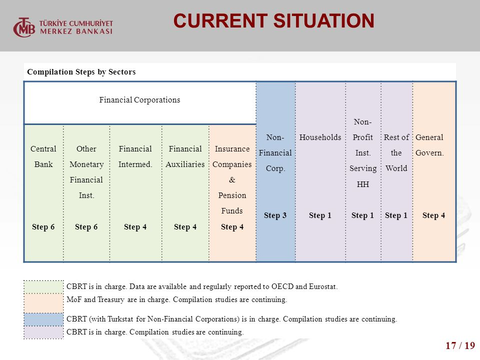 CURRENT SITUATION 17 / 19 Compilation Steps by Sectors Financial Corporations Non- Financial Corp.