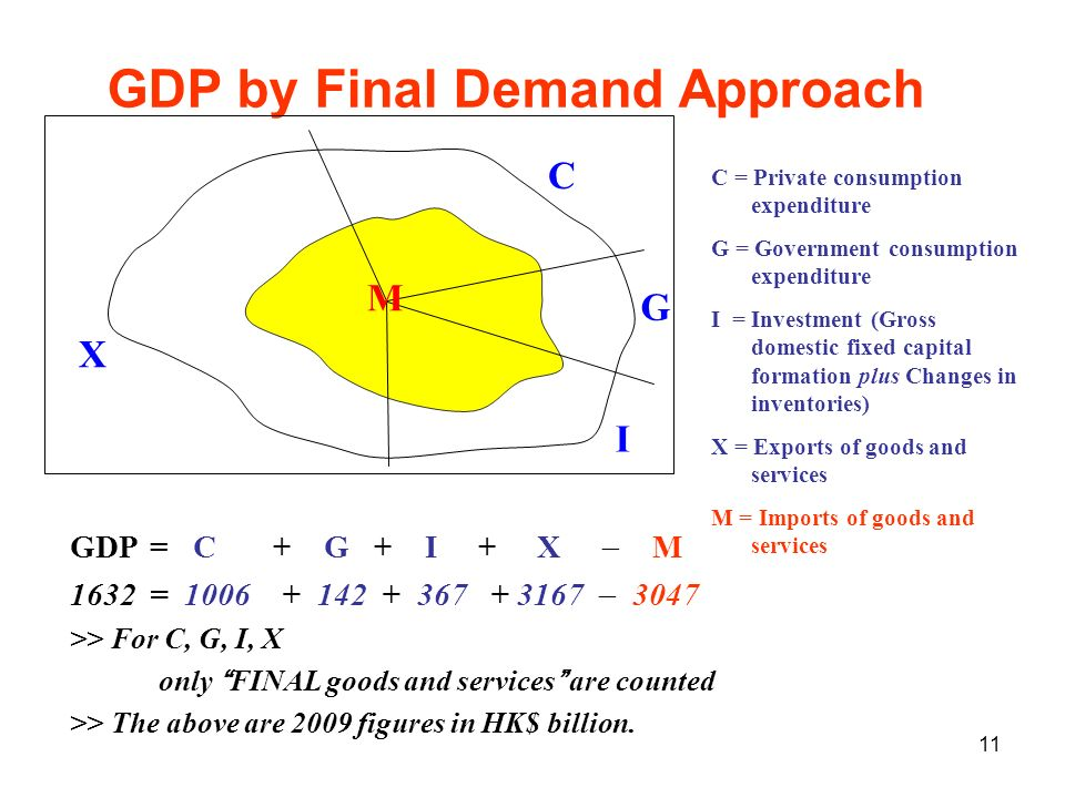11 GDP by Final Demand Approach GDP= C + G + I + X M 1632= 1006 + 142 + 367 + 3167 3047 >> For C, G, I, X only FINAL goods and services are counted >>