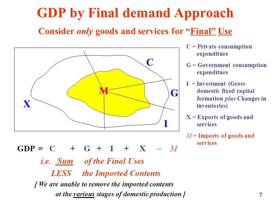 7 GDP by Final demand Approach Consider only goods and services for Final Use GDP= C + G + I + X M i.e. Sum of the Final Uses LESS the Imported Conten