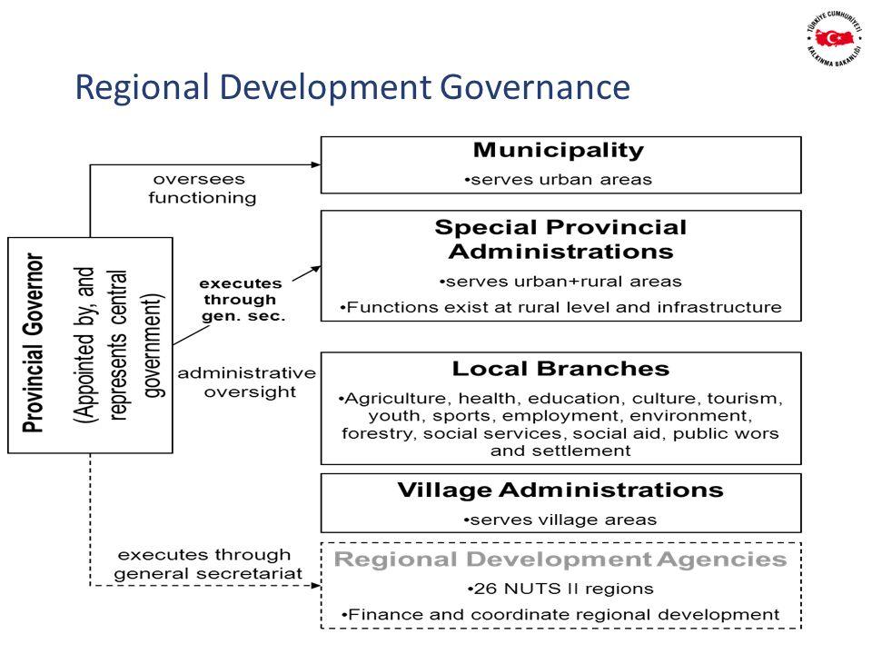 Regional Development Governance