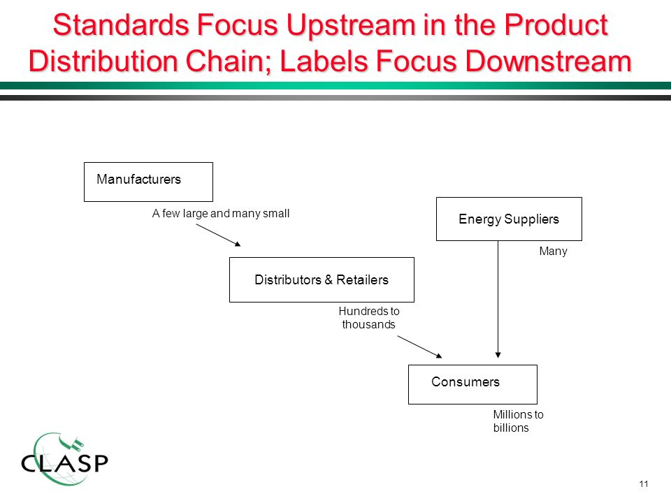 11 Standards Focus Upstream in the Product Distribution Chain; Labels Focus Downstream Consumers Millions to billions Distributors & Retailers Hundreds to thousands Manufacturers A few large and many small Energy Suppliers Many