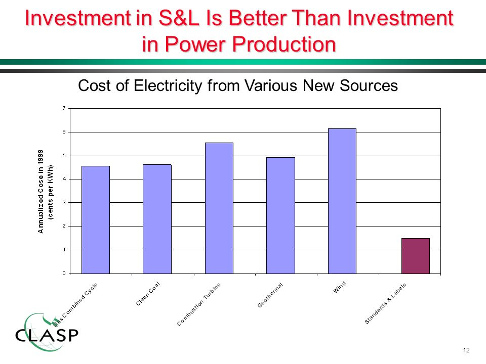 12 Investment in S&L Is Better Than Investment in Power Production Cost of Electricity from Various New Sources